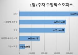 [주말박스오피스] '1987' 의미있는 역주행…600만 돌파 눈앞