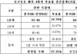 """[농구토토] 매치 4회차, """"원주DB-안양KGC 접전 예상"""""""