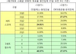 """[배구토토] 스페셜 10회차, 배구팬 65% """"OK저축은행, 한국전력에 승리 예상"""""""
