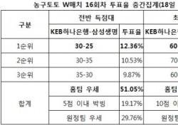 """[농구토토] W매치 16회차, 농구팬 36% """"KEB하나은행, 삼성생명에 우세 전망"""""""
