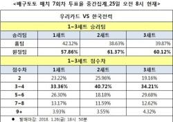 """[배구토토] 매치 7회차, """"한국전력, 우리카드에 완승 전망"""""""