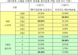 """[배구토토] 스페셜 15회차, """"우리카드, KB손해보험에 승리 예상"""""""