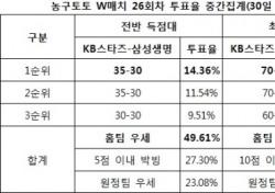 """[농구토토] W매치 26회차, 농구팬 44% """"KB스타즈, 삼성생명에 우세 전망"""""""