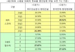 """[배구토토] 스페셜 16회차, 배구팬 52% """"한국전력, 현대캐피탈에 우세 예상"""""""