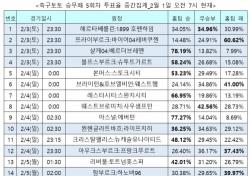 """[축구토토] 승무패 5회차, """"손흥민의 토트넘, 리버풀에 고전할 것"""""""