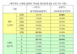 """[배구토토] 스페셜 20회차,""""삼성화재, 한국전력에 우세 예상"""""""