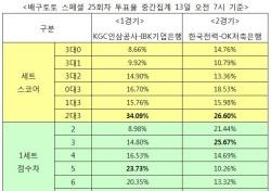 """[배구토토] 스페셜 25회차, """"OK저축은행, 한국전력에 우세 예상"""""""