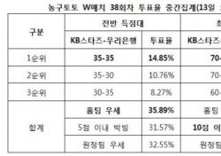 """[농구토토] W매치 38회차, """"KB스타즈-우리은행전 박빙 승부 예상"""""""