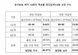 """[농구토토] 매치 13회차, """"전주KCC, 울산모비스에 근소한 우세 예상"""""""