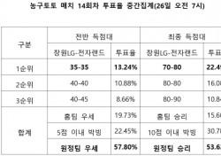 """[농구토토] 농구팬 53% """"전자랜드, 창원LG에 승리 거둘 것"""""""