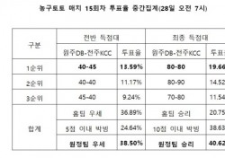 """[농구토토] 매치 15회차, """"전주KCC, 원주DB에 근소한 우세 예상"""""""