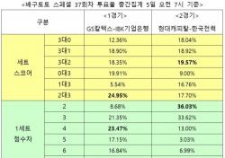 """[배구토토] 배구팬 56.53% """"현대캐피탈, 한국전력에 승리 예상"""""""