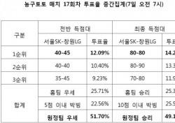 """[농구토토] 농구팬 49.15% """"창원LG, 서울SK에 우세 예상"""""""