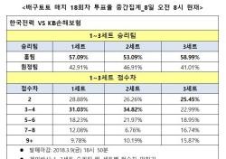 """[배구토토] 매치 18회차, """"한국전력, KB손해보험에 완승 전망"""""""