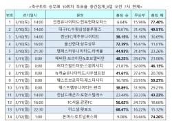 """[축구토토] 승무패 10회차, """"맨유, 리버풀에 근소한 우위"""""""
