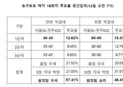 """[농구토토] 매치 18회차, """"전주KCC, 서울SK에 우세"""""""