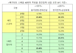 """[배구토토] 스페셜 40회차, """"한국전력, 삼성화재에 승리 예상"""""""