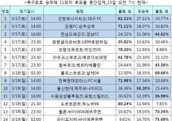 """[축구토토] 승무패 11회차, 축구팬 71% """"전북, 서울 꺾을 것"""""""