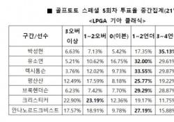 """[골프토토] 스페셜 5회차, """"박성현, 언더파 활약 전망"""""""