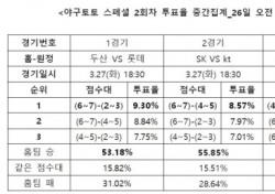 """[야구토토] 스페셜 2회차, """"두산, 롯데에 우세 예상"""""""