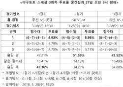 """[야구토토] 야구팬 51%, """"SK, kt에 승리 전망"""""""