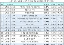 """[축구토토] 승무패 13회차, 축구팬 59% """"맨체스터 더비에서 맨시티 승리할 것"""""""