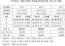 """[야구토토] 야구팬 46%, """"두산, NC 승리 전망"""""""