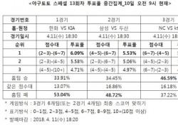 """[야구토토] 야구팬 48%, """"두산, 삼성에 승리 전망"""""""