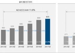 필드 인구 264만명 vs 골프존 351만영