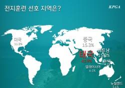 한국남자 골프 선수 전지훈련지는 태국이 43%