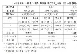 """[야구토토] 스페셜 18회차, """"넥센, NC에 우세 예상"""""""
