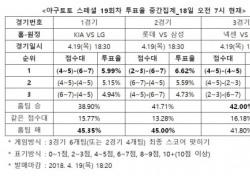 """[야구토토] 스페셜 19회차, """"LG, KIA에 우세한 경기 펼칠 것"""""""