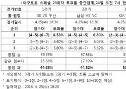 """[야구토토] 야구팬 44%, """"두산, SK 상대로 승리할 것"""""""