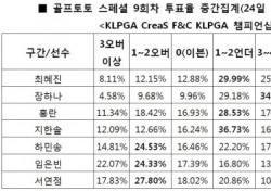 """[골프토토] 골프팬 75.79%, """"장하나 언더파 활약 전망"""""""