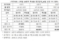"""[야구토토] 스페셜 25회차, """"LG, 삼성 상대로 승리할 것"""""""