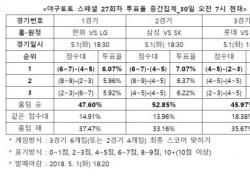 """[야구토토] 스페셜 27회차, """"삼성, SK 상대로 승리할 것"""""""