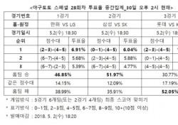 """[야구토토] 스페셜 28회차, """"KIA, 롯데 상대로 우세한 경기 펼칠 것"""""""
