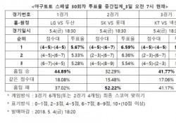 """[야구토토] 스페셜 30회차, """"롯데, SK 상대로 승리할 것"""""""