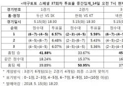 """[야구토토] 스페셜 37회차, """"KT, 한화 상대로 우세한 경기 펼칠 것"""""""