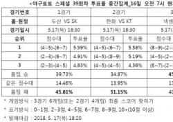"""[야구토토] 스페셜 39회차, """"SK, 두산 상대로 우세한 모습 선보일 것"""""""