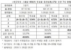 """[야구토토] 스페셜 40회차, """"롯데, 두산에 승리할 것"""""""