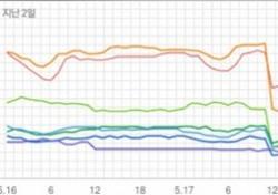 [차트 핫100] 여자친구·로꼬X화사 엎치락뒤치락, 뒷심 강한 '밤'