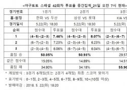 """[야구토토] 스페셜 42회차, """"KT, 원정에서 KIA 꺾을 것"""""""