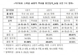 """[야구토토] 스페셜 45회차, """"삼성, 잠실에서 두산 상대로 승리할 것"""""""