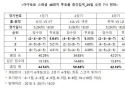 """[야구토토] 스페셜 48회차, """"KT, 삼성 상대로 근소한 우세"""""""