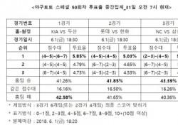 """[야구토토] 스페셜 50회차, """"NC, 원정팀 삼성 상대로 근소하게 우세할 것"""""""