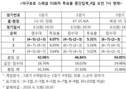 """[야구토토] 스페셜 52회차, """"넥센, 원정팀 두산 상대로 우세 전망"""""""