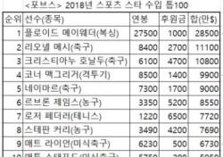 타이거 우즈, 지난 1년 스포츠 스타 수입 16위