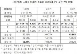 """[야구토토] 스페셜 55회차, """"NC,두산 상대로 우세한 경기 펼칠 것"""""""