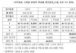 """[야구토토] 스페셜 57회차, """"NC, LG 상대로 우세한 경기 펼칠 것"""""""